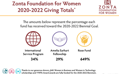 Status & Opportunity for Donations to Zonta Foundation for Women